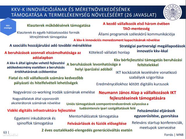 Évi 7 százalékos termelékenységnövekedést lőtt be az MNB szakembergárdája a kkv-szektornak Matolcsy egy korábbi előadása szerint. Az elég sok, de ezek az ötleteik, amikkel majd elérjük ezt a célt.
