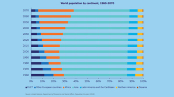 Ötven év múlva a világ népességének 4 százaléka lesz európai