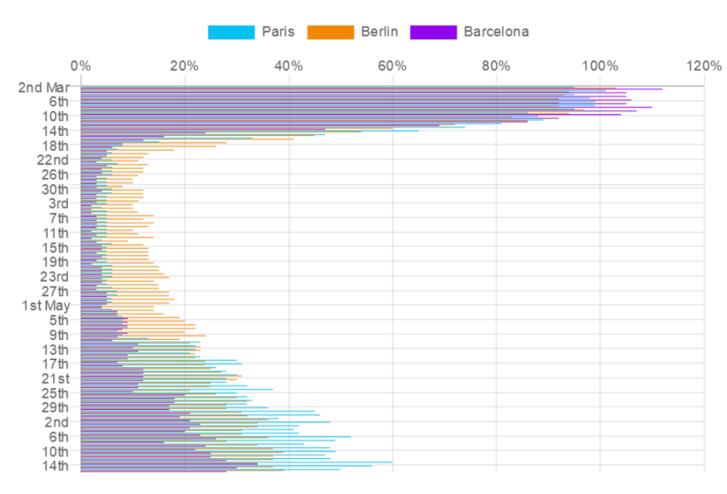 Citymapper mobility index március 2. és június 14. között Párizs, Berlin és Barcelona adataival