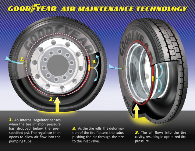 goodyears-air-maintenance-technology-self-inflating-tires-explai