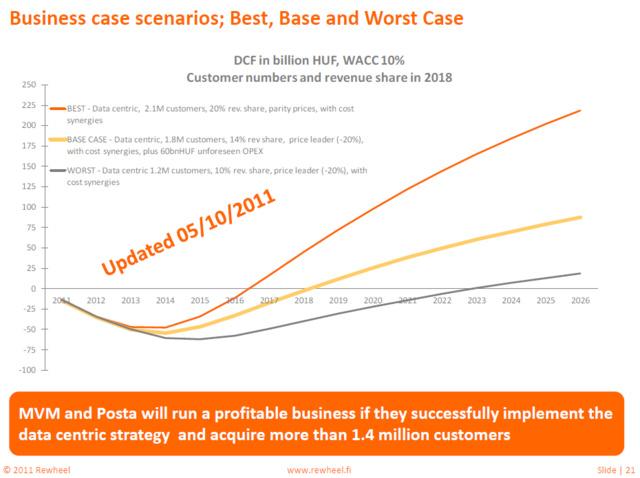 A Rewheel forgatókönyvei arról, hogy az állami mobilszolgáltató mikor lehet nyereséges