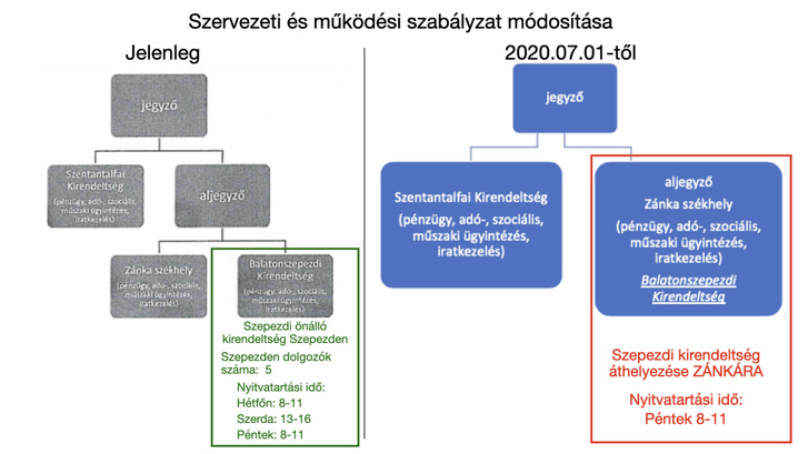 """Bocskov ezzel az ábrával illusztrálta a szepezdi kirendeltség """"kivéreztetését"""" a Facebookon."""