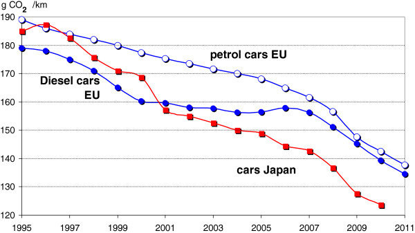 Újautók CO2-kibocsátási tendenciája; petrol cars EU: EU benzines autók, siesel cars EU: EU dízel autók, Japan cars: japán autók