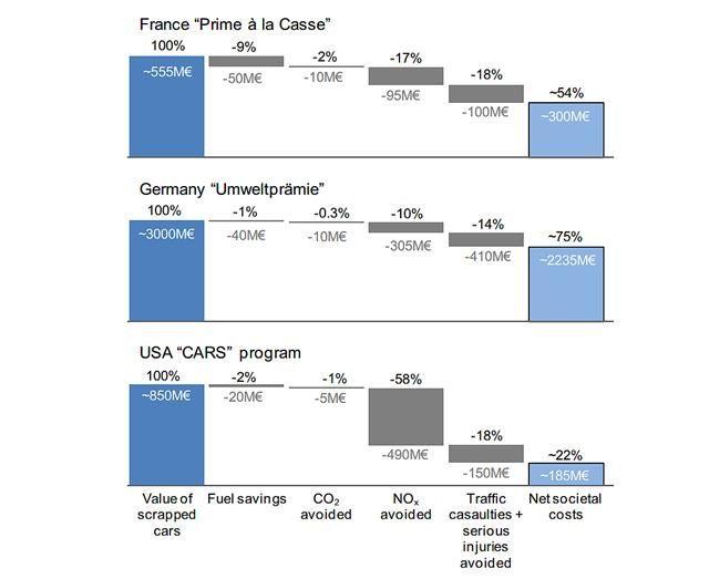 Balról jobbra: A bezúzott autók összértéke, megspórolt üzemanyag, megspórolt széndi-oxid/nitrogén-oxidok, elkerült balesetek/egészségügyi ráfordítás, nettó összköltség