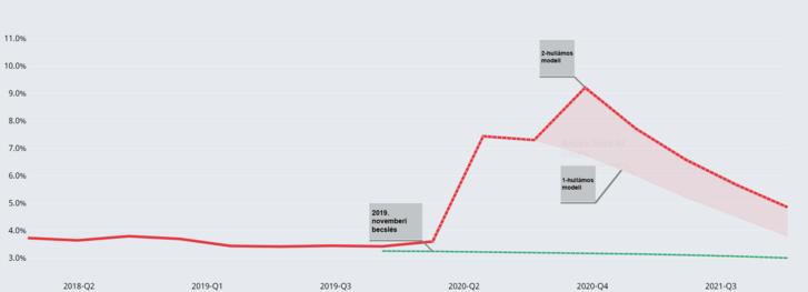 A munkanélküliség becsült alakulása Magyarországon amennyiben lesz, és amennyiben nem lesz második hullám. Forrás: OECD