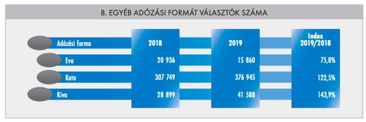 Forrás: NAV Évkönyv 2019