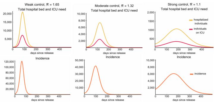 A három különböző járványforgatókönyv. A felső sorban az adott forgatókönyv esetén szükséges kórházi férőhelyek (sárgával) és intenzív osztályok ágyak (pirossal) száma, Az alsó sorban az adott forgatókönyv esetén várható napi új esetszámok (narancssárgával). A bal oldali oszlop ábrái mutatják a pesszimista forgatókönyvet, a középsők a középutasat, a jobb oldaliak az optimistát. Mindegyik ábrán a vízszintes tengely a járvány újbóli beindulása után eltelt napokat jelöli, a függőlegesek pedig a darabszámot (de utóbbiak skálázása ábránként eltérő).