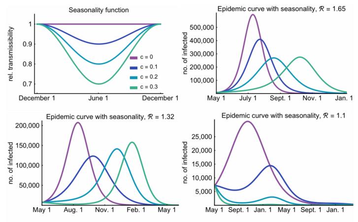 A szezonalitás hatása a járvány lefutására. A bal felső ábra a vírus fertőzőképességét mutatja az év során különböző mértékű szezonalitások mellett. A lila szín jelzi, ha nincs szezonalitás, a sötétkék, a világoskék és a zöld pedig az egyre erősebb szezonalitást. A másik három ábra azt mutatja, hogyan befolyásolják a különféle szezonalitási szintek a pesszimista (jobb felül), a középutas (bal alul) és az optimista (jobb alul) forgatókönyveket. Ezen a három ábrán a függőleges tengelyen a napi új esetek száma látható (különféle skálázással), a vízszintes tengely pedig a naptári idő: a jobb felső ábrán (gyenge kontroll) fél év, a bal alsó ábrán (közepes kontroll) egy év, a jobb alsó ábrán (erős kontroll) másfél év szimulációja látható.