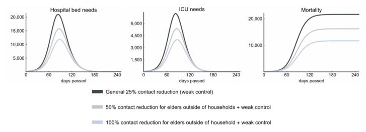 Az idősek kontaktuskorlátozásának lehetséges hatásai. Minden ábrán az alap pesszimista forgatókönyvet (fekete) vették alapul, ezt módosítja az idősek izolációját vizsgáló pesszimista (szürke) és optimista (kék) forgatókönyv. A bal oldali ábrán a szükséges kórházi ágyak, a középsőn az intenzív osztályos férőhelyek, balra pedig a halálozás látható. A vízszintes tengelyek az eltelt napok számát mutatják, a függőlegesek a darabszámot (de utóbbiak skálázása ábránként eltérő).
