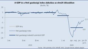 Közel 10 százalékos mínuszba mehetett a magyar gazdaság a második negyedévben