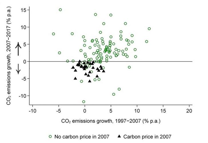 Szén-dioxid-kibocsátás növekedése a vizsgált országokban. A fekete háromszögek olyan országokat jelölnek, ahol 2007-ben be volt árazva a CO2, a zöld körök pedig azokat, ahol nem.