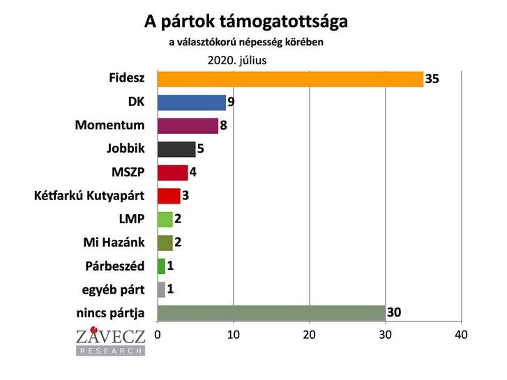 valasztokoru-2020.07