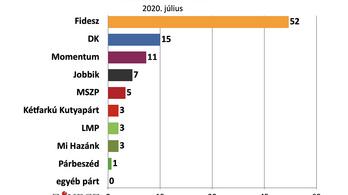 Závecz: A biztos pártválasztók közül 52 százalék szavazna a Fideszre