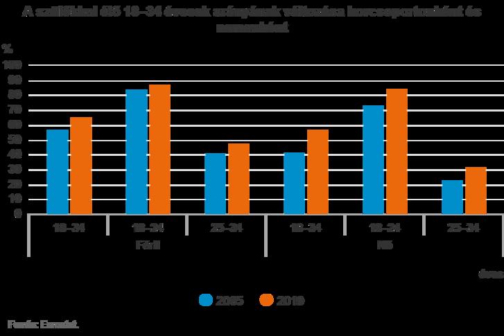 Forrás: KSH / Eurostat