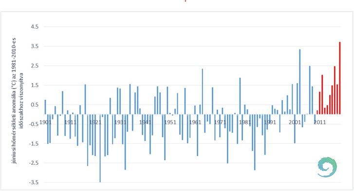 Júniusi középhőmérsékletek anomáliái. Rácsponti homogenizált (MASH) és interpolált (MISH) júniusi országos átlaghőmérsékletek, 1901-2019.