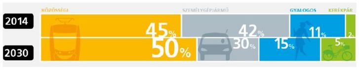A Budapesti Mobilitási Terv célkitűzése az utas km alapú közlekedési munkamegosztásra (modal split) vonatkozóan