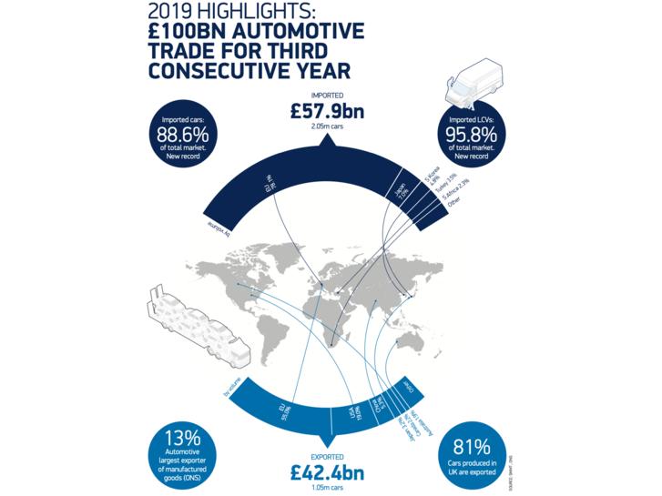 Nagy Britannia autóipari import – export térképe