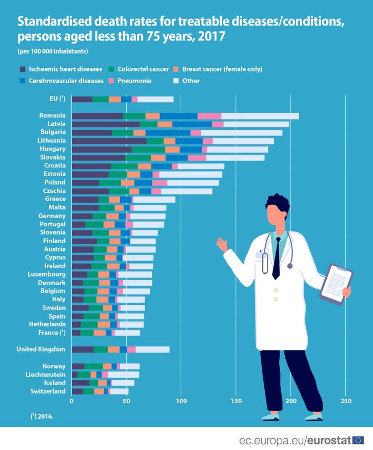 Standardised death rate for treatable diseases