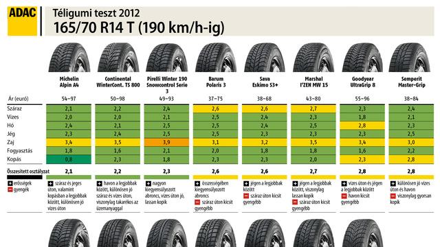 Tabelle-Reifengröße-165 96168-HU