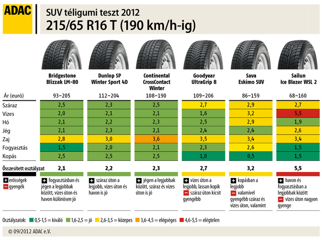 Tabelle-SUV-Reifengröße-215 95943-HU