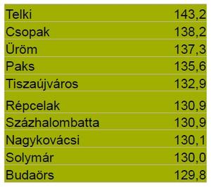 Ezer fő feletti települések (2012)