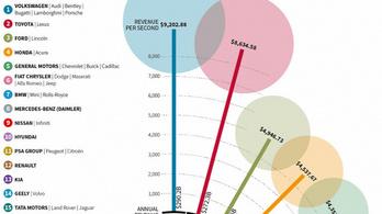 A Volkswagen-csoport közel hárommillió forintot keres másodpercenként