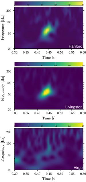 A GW190521-es gravitációshullám jel idő-frekvencia reprezentációi. A felső kép a LIGO Hanford,, a középső a LIGO Livingston, az alsó a Virgo észlelés jeleiből készült. Az energiát az egyes idő-frekvenciákon a különböző színek jelzik.