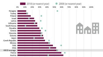OECD: Magyarország a legzárkózottabb állam