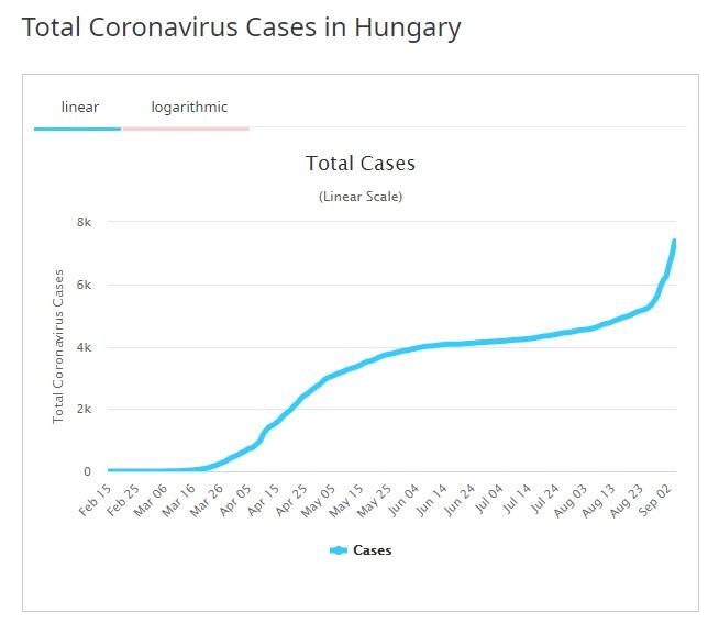 Koronavírus adatok Magyarországon