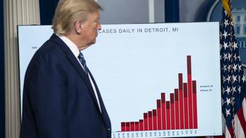 Donald Trump esete a Coviddal