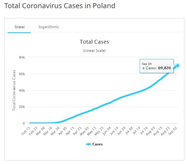 Forrás: https://www.worldometers.info/coronavirus/country/poland/