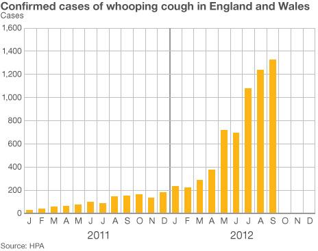 Szamárköhögéses esetek száma havi lebontásban tavaly és idén