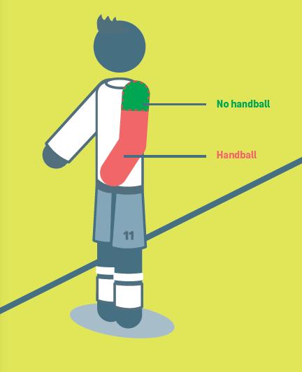 A szabálykönyv így szemlélteti a kezezést