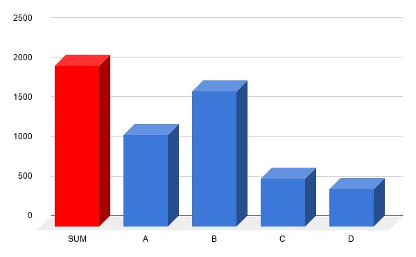 (A) gumik gyártási évének, profilmélységének az ellenőrzésével (B) próbaút során, érzésre (C) alapos szemrevételezéssel, emelőre téve az autót (D) szakértő bevonásával
