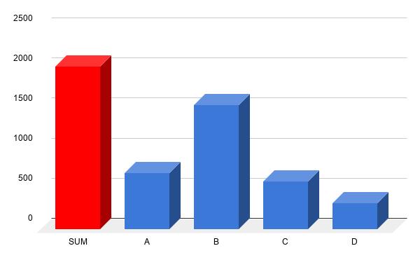 (A) nem esek kétségbe, ha nem harap - a tárcsa, betét úgyis mindig cserés (B) szemrevételezem a fékek állapotát, megnézem a tárcsa vállát tapogatással (C) jó nagyokat satuzom a próbaúton (D) elviszem fékpados mérésre szakszervizbe
