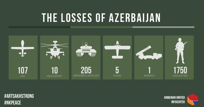 azeriveszteség