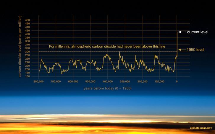 A szén-dioxid-szint változása az atmoszférában 800 000 évre visszamenőleg