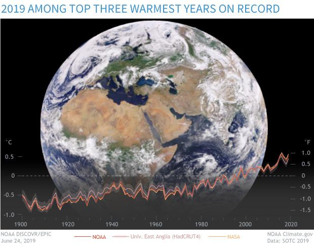 A Föld hőmérsékletének változása az évek alatt (Fahrenheitben és Celsiusban).