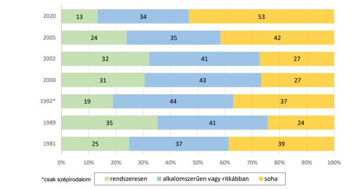 A könyvolvasás gyakoriságának változása 1981–2020 között a felnőtt magyar társadalmon belül (százalékos megoszlás)