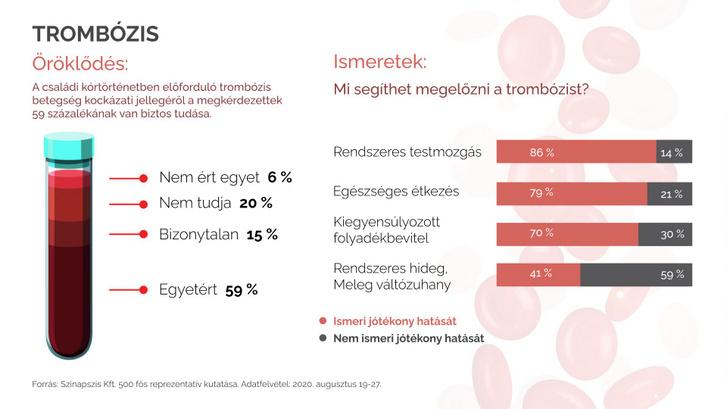 Trombozis vilagnap kutatas infografika 2020.09.24...