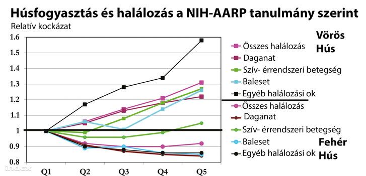 A NIH-AARP-tanulmány bizonyítja, hogy a húsbevitel és a halálozási arány között nincs ok-okozati összefüggés. Az egyes halálokok a vizsgálat 500 000 résztvevője között oszlanak meg.