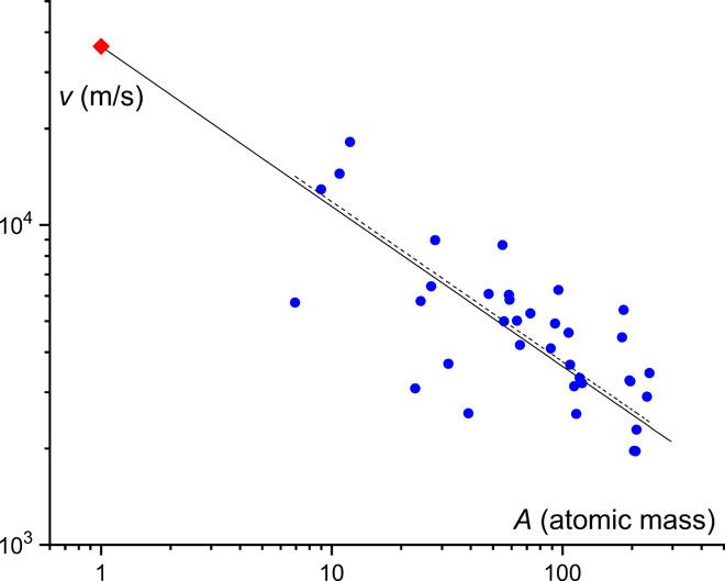 Kísérleti longitudinális hullámsebesség (hangsebesség) 36 elemi szilárd atomi tömegben (atomic mass). Az atomokat a kék pöttyök jelölik, és jól látható, hogy a tömeg növekedésével csökken a sebesség (v). Az anyagok növekvő sorban a következők: Li, Be, B, C, Na, Mg, Al, Si, S, K, Ti, Mn, Fe, Ni, Co, Cu, Zn, Ge, Y, Nb, Mo, Pd, Ag, Cd, In, Sn, Sb, Ta, W, Pt, Au, Tl, Pb, Bi, Th, és U.