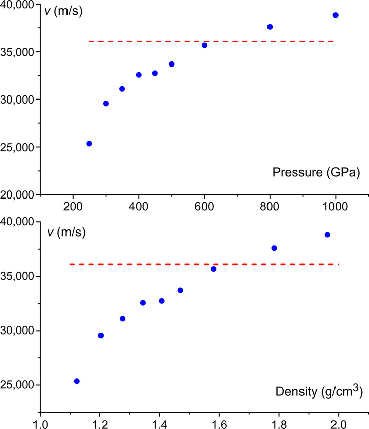 A két grafikon nyomás (pressure) és sűrűség (density) növekedésének függvényében mutatja, hogy az atomi szilárd hidrogénben hogyan képződik meg a hanghullámok sebességének elméleti maximuma (piros vonal).