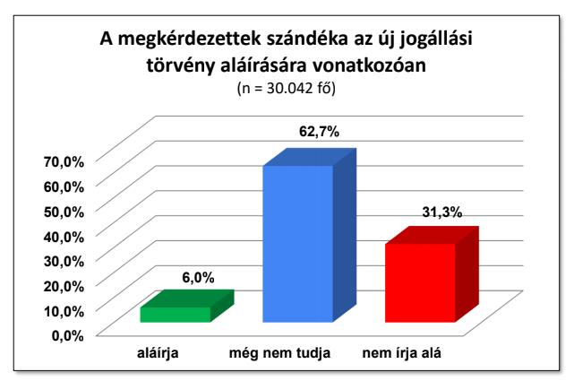 Forrás: Magyar Egészségügyi Szakdolgozói Kamara