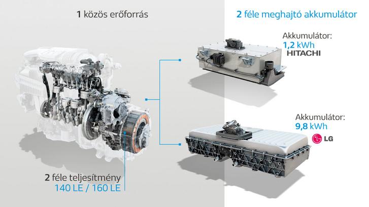 A hibrid és a konnektoros hibrid rendszer azonos motort, de különféle akkumulátort kap