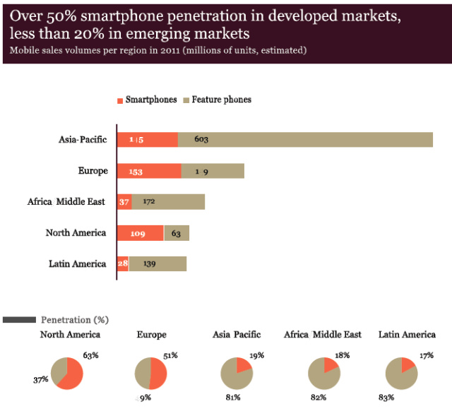 smartphone-adoption-markets-1.png
