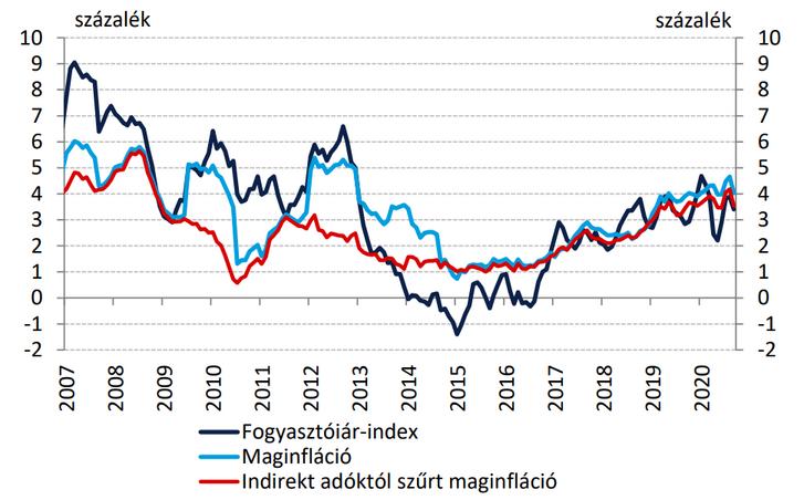 infláció.png