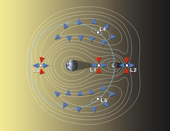 Az űrállomás az egyik Lagrange-pontban, az L2-ben lenne.