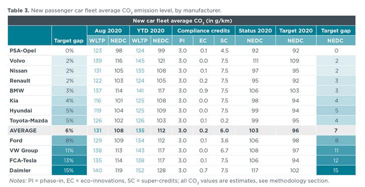 Az adatok az Európai Gazdasági Térség országaira vonatkoznak (Forrás: ICCT)