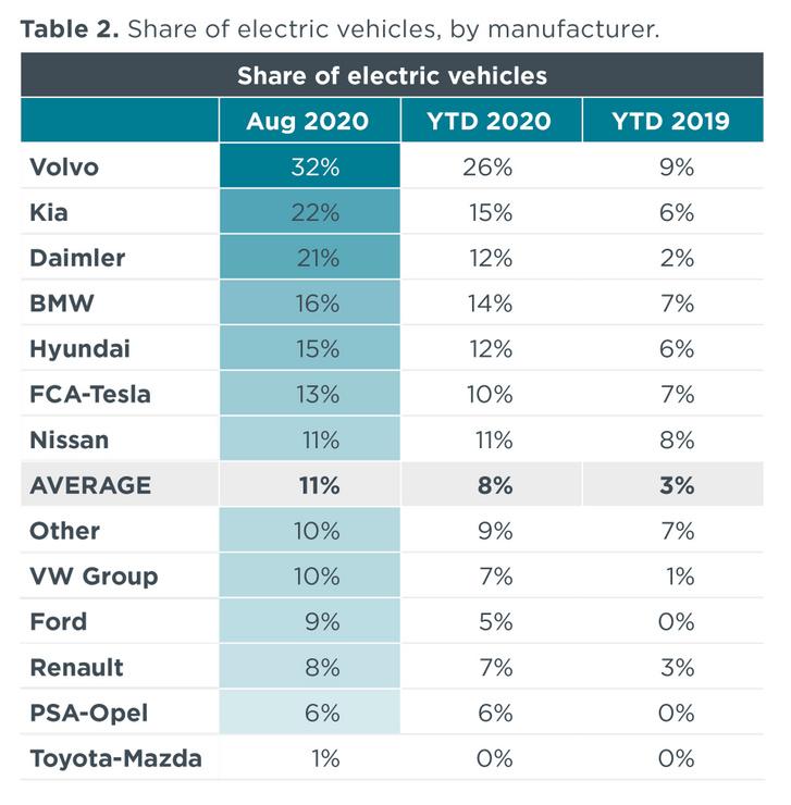 """Az ICCT a plug-in hibrid, az akkumulátoros elektromos és az üzemanyagcellás autókat számolja """"elektromosnak"""", a mild- és full hibrideket akkor sem, ha tudnak kizárólag villannyal haladni. Ezért utolsó a Toyota-Mazda"""